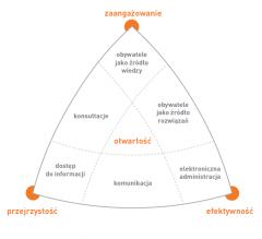 Otwarty rząd w Polsce