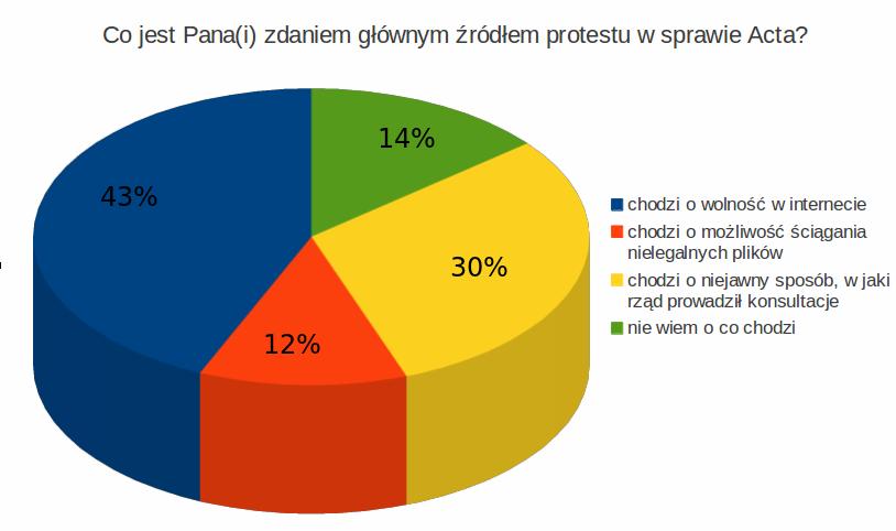 Co jest Pana(i) zdaniem głównym źródłem protestu w sprawie Acta? (powyżej 30 roku życia)