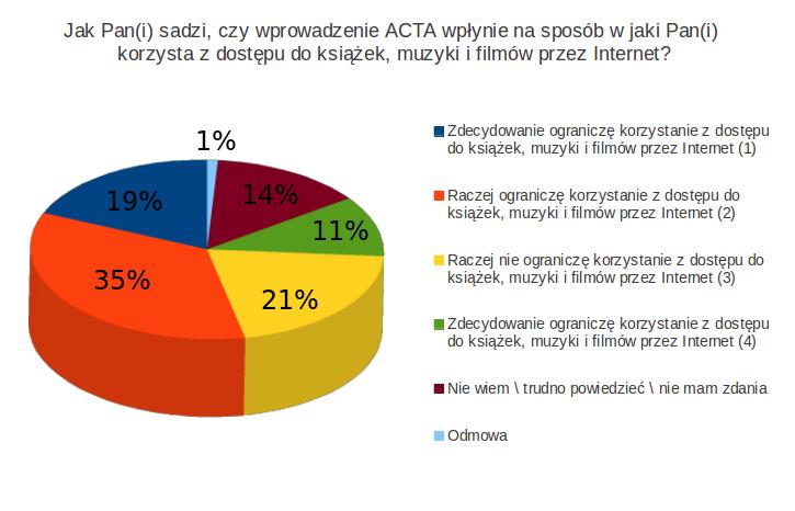 Jak Pan(i) sadzi, czy wprowadzenie ACTA wpłynie na sposób w jaki Pan(i) korzysta z dostęp do książek, muzyki i filmów przez Internet?