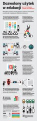 Dozwolony użytek wedukacji [Infografika]