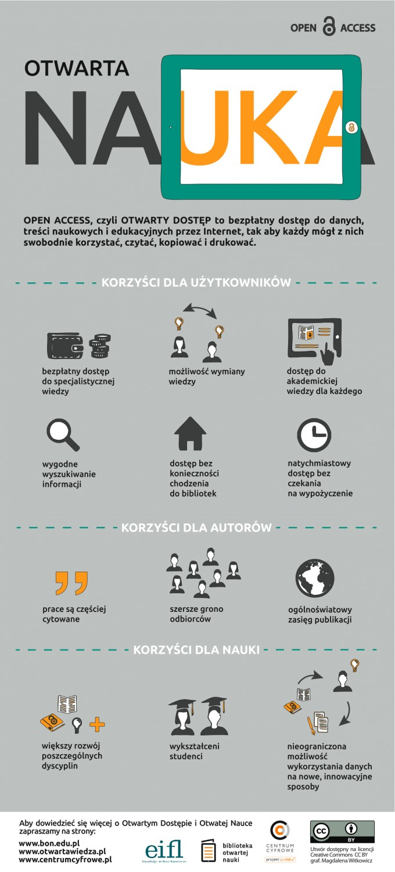 infografika_otwarta nauka