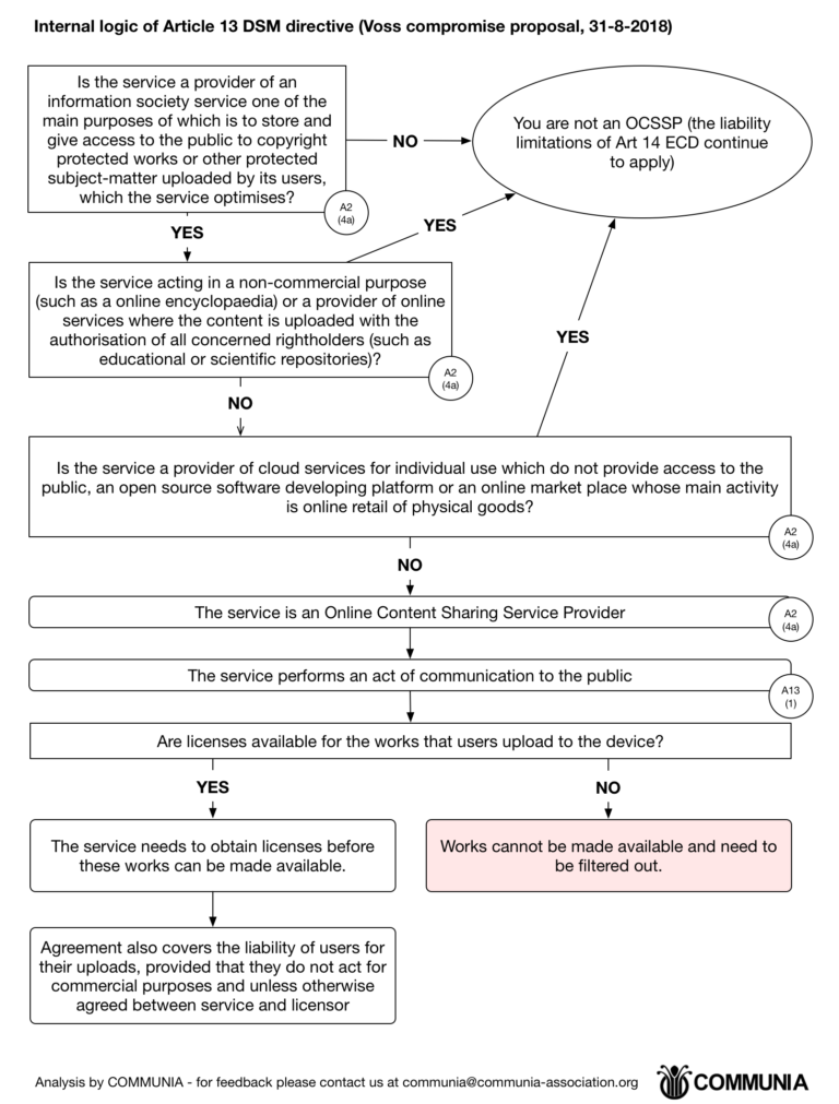 Internal logic of Article 13 DSM directive (Voss compromise proposal, 31-9-2018)
