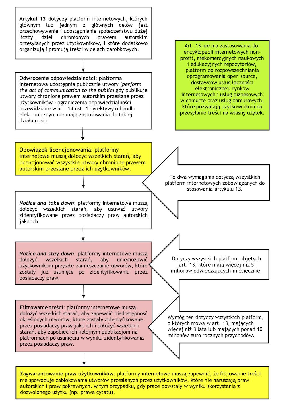 art. 13 final graf_v.2