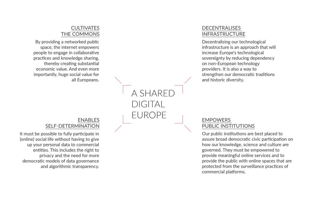 Shared Digital Europe - 4 Principles