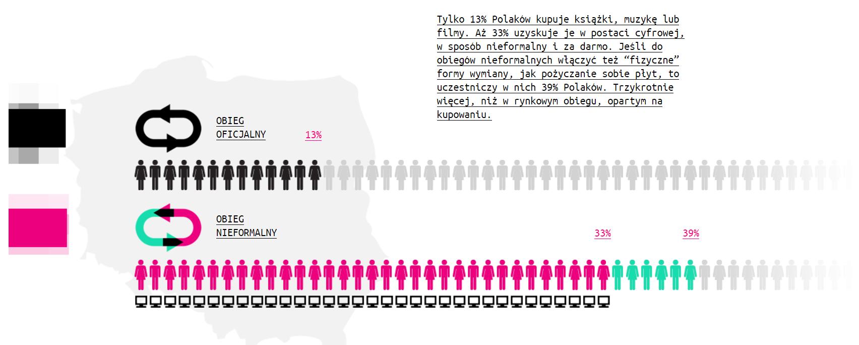 Grafika z raportu